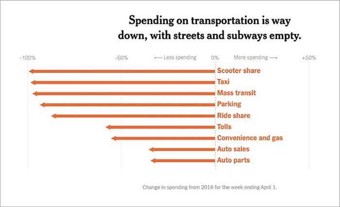 アメリカの交通需要比較